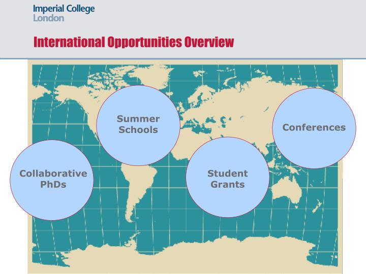 International Opportunities Overview
