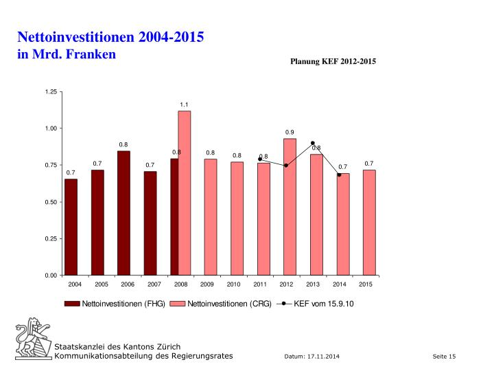 Nettoinvestitionen 2004-2015