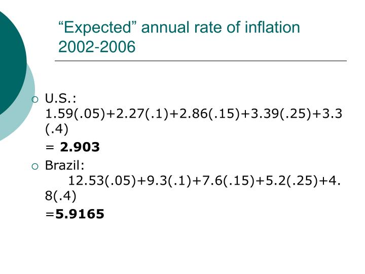 """""""Expected"""" annual rate of inflation  2002-2006"""