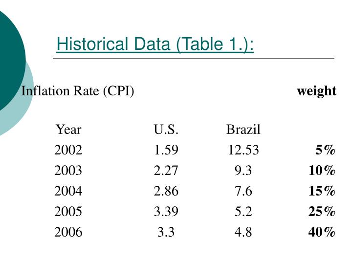 Historical Data (Table 1.):