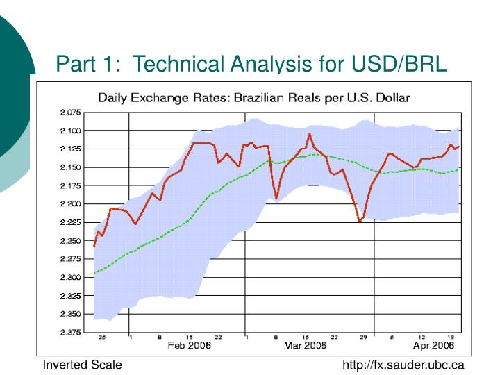 Part 1:  Technical Analysis for USD/BRL