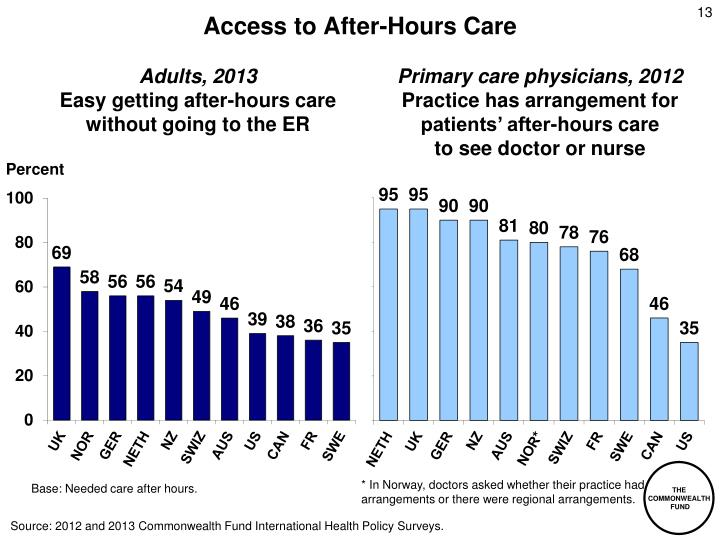 Access to After-Hours Care