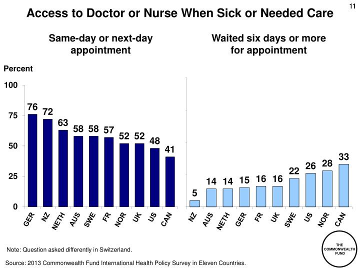 Access to Doctor or Nurse When Sick or Needed Care