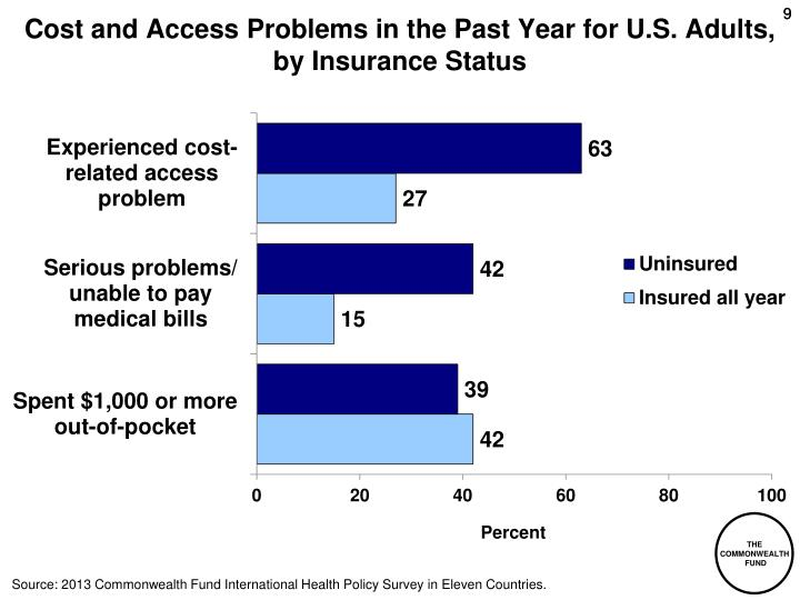Cost and Access Problems in the Past Year for U.S. Adults,