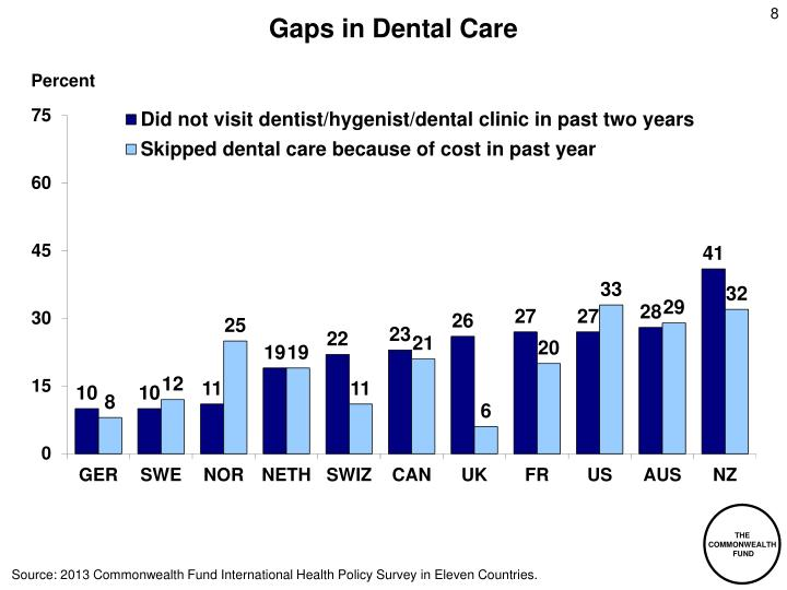 Gaps in Dental Care
