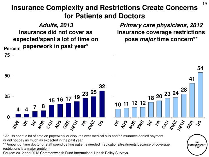 Insurance Complexity and Restrictions Create Concerns