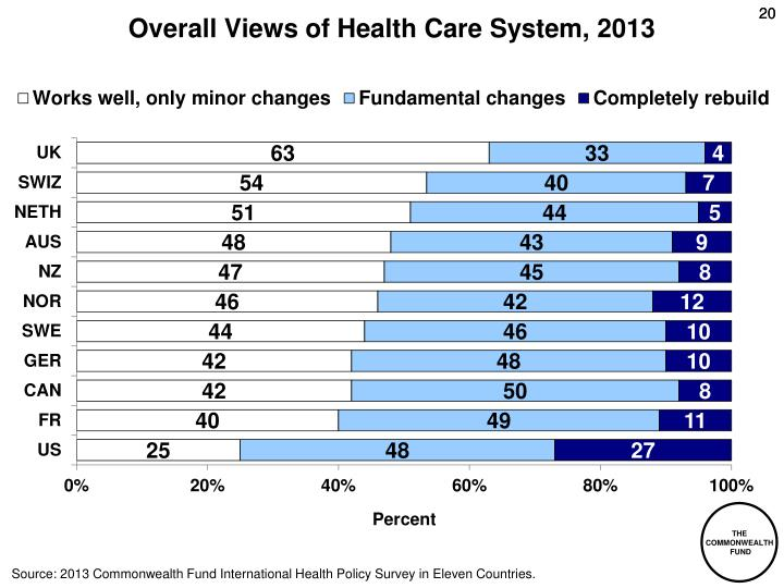 Overall Views of Health Care System, 2013