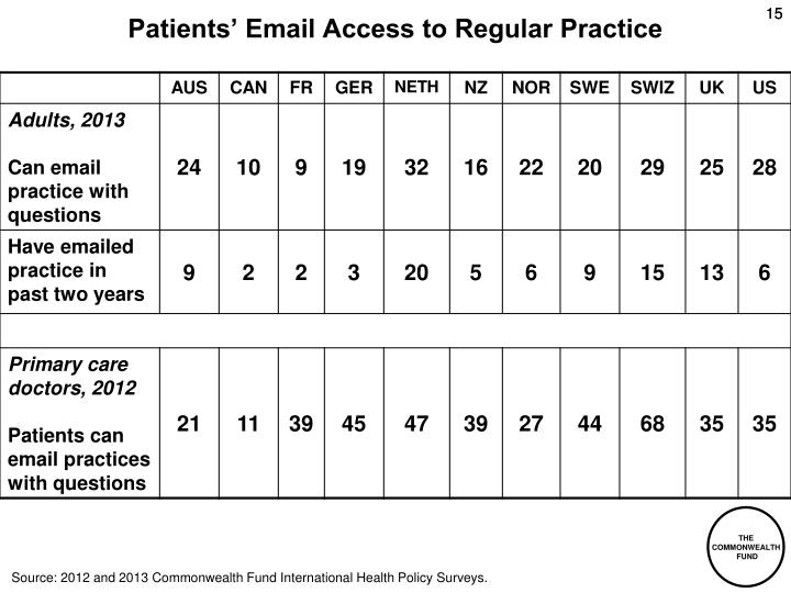 Patients' Email Access to Regular Practice