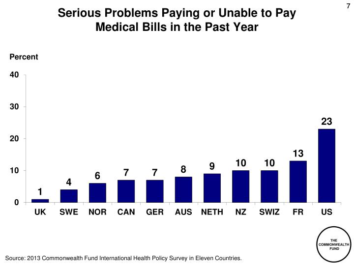 Serious Problems Paying or Unable to Pay