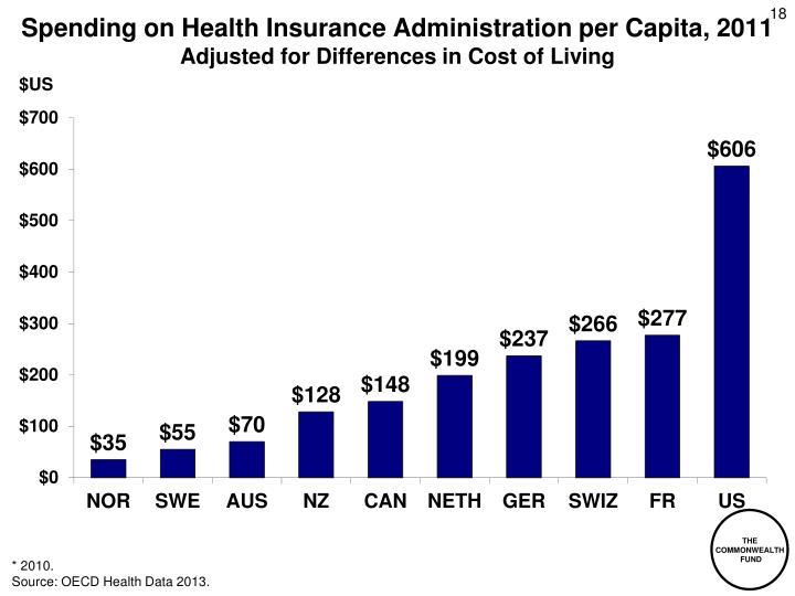 Spending on Health Insurance Administration per Capita, 2011
