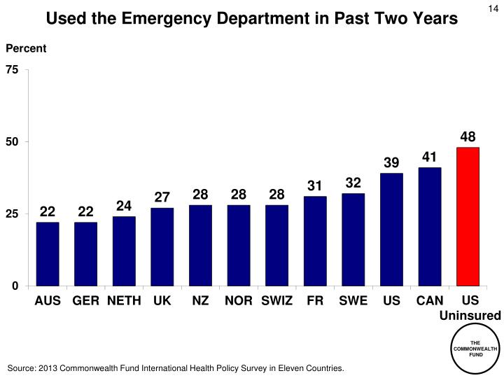 Used the Emergency Department in Past Two Years
