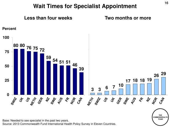 Wait Times for Specialist Appointment