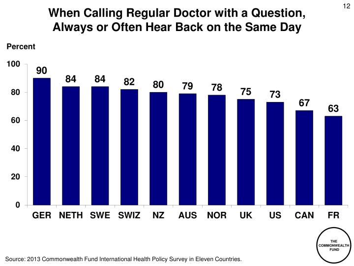 When Calling Regular Doctor with a Question,
