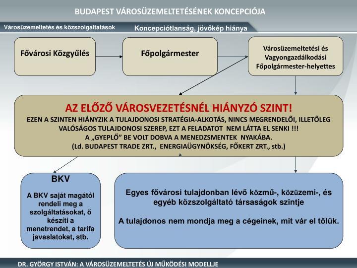 BUDAPEST VÁROSÜZEMELTETÉSÉNEK KONCEPCIÓJA