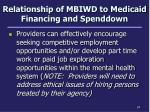 relationship of mbiwd to medicaid financing and spenddown