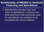 relationship of mbiwd to medicaid financing and spenddown1