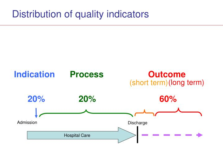 Distribution of quality indicators