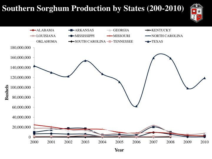 Southern Sorghum Production by States (200-2010)