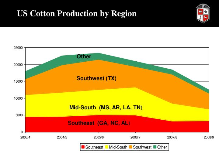 US Cotton Production by Region