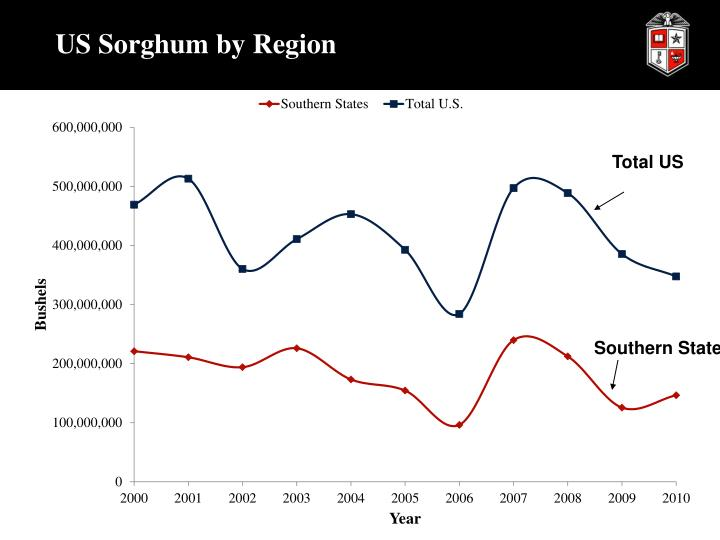 US Sorghum by Region