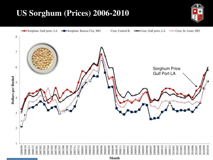 US Sorghum (Prices) 2006-2010