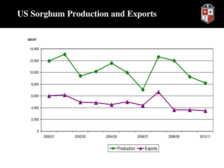 US Sorghum Production and Exports