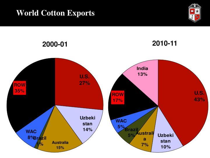 World Cotton Exports