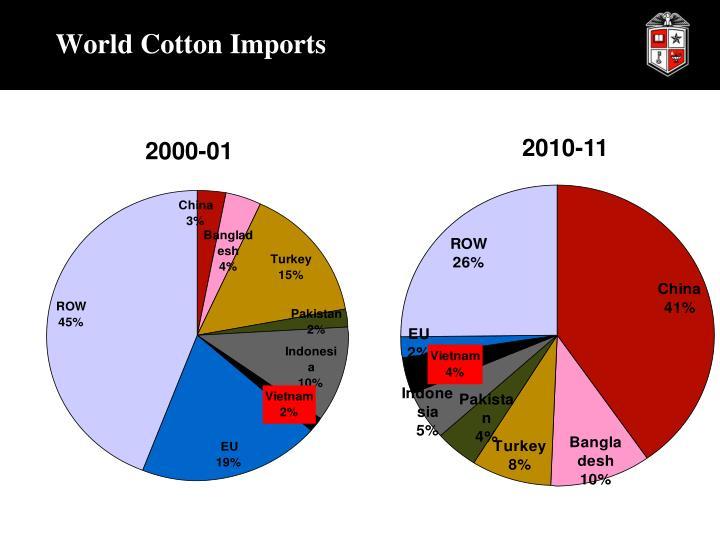World Cotton Imports