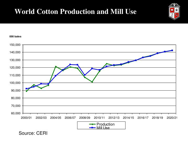 World Cotton Production and Mill Use