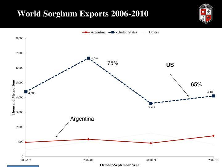 World Sorghum Exports 2006-2010