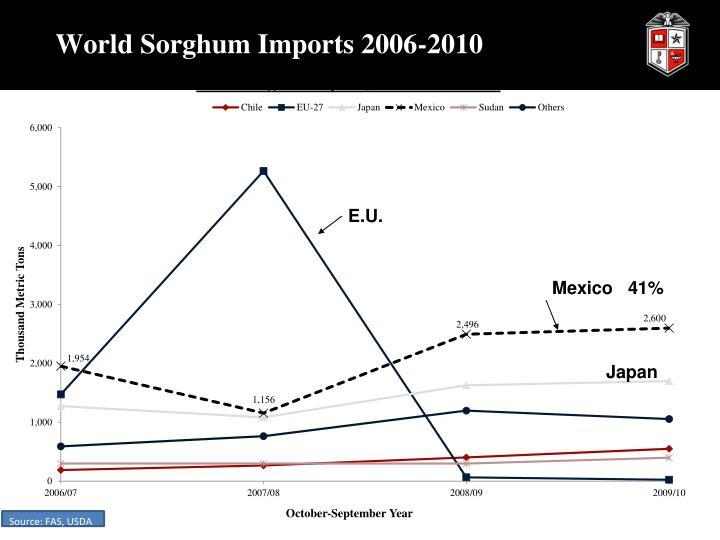World Sorghum Imports 2006-2010