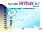 output for speech is much less than output for pure tones