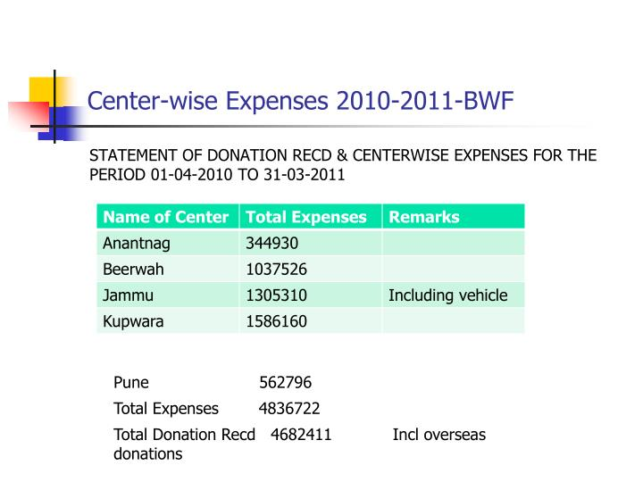 Center-wise Expenses 2010-2011-BWF