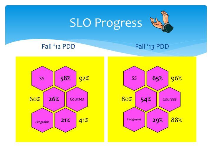 SLO Progress