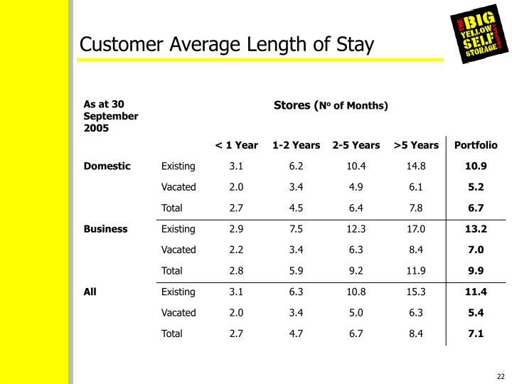 Customer Average Length of Stay