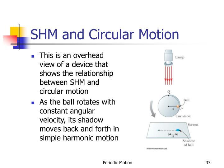 SHM and Circular Motion