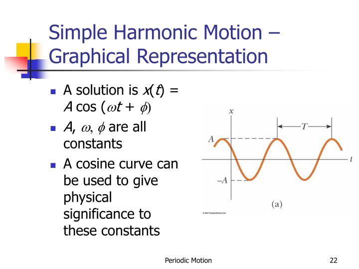 Simple Harmonic Motion – Graphical Representation