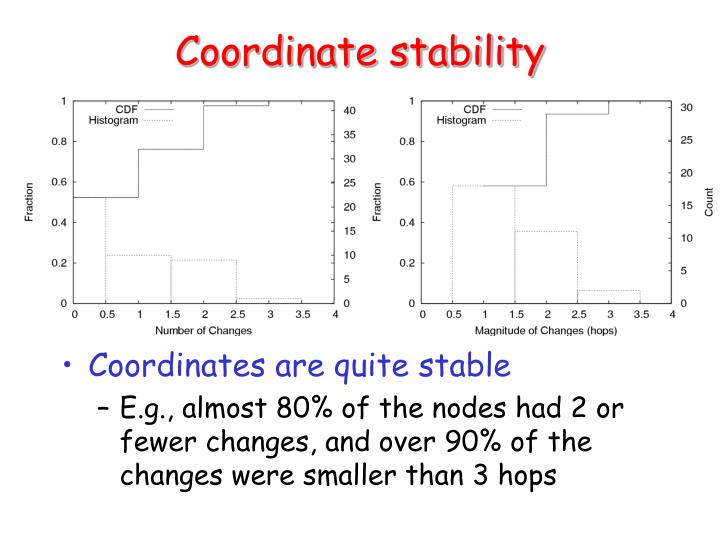 Coordinate stability