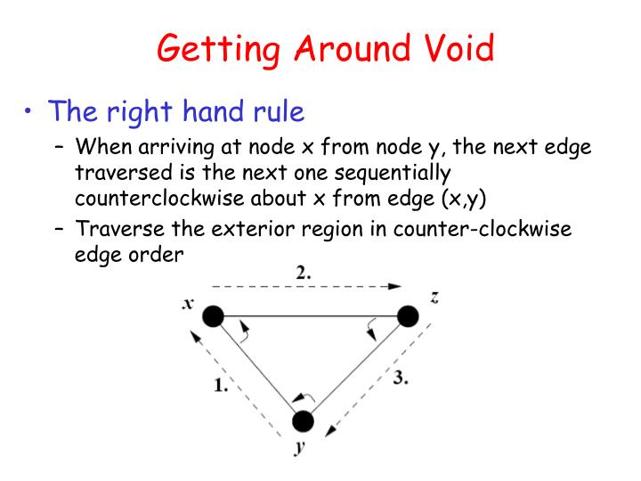 Getting Around Void