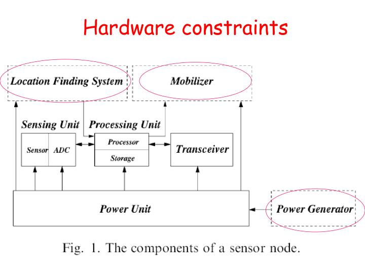 Hardware constraints