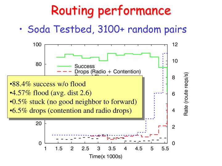 Routing performance