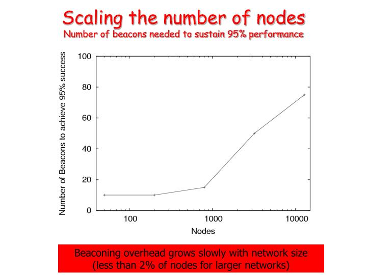 Scaling the number of nodes
