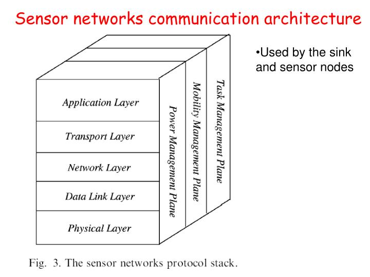 Sensor networks communication architecture