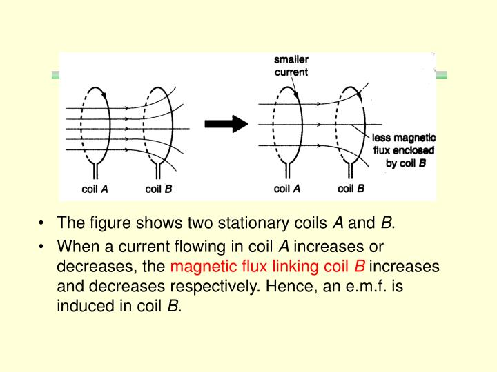 The figure shows two stationary coils