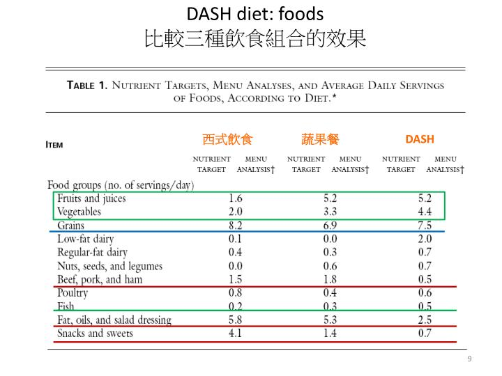 DASH diet: foods