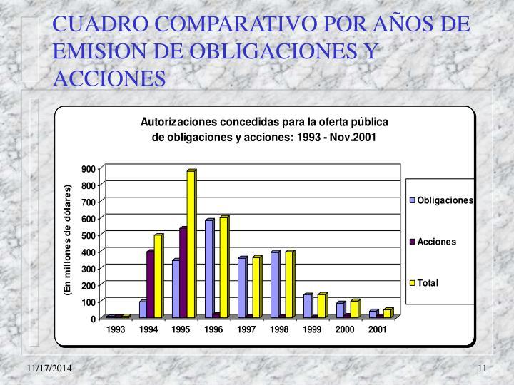 CUADRO COMPARATIVO POR AÑOS DE EMISION DE OBLIGACIONES Y ACCIONES