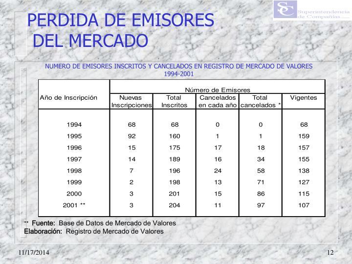 PERDIDA DE EMISORES