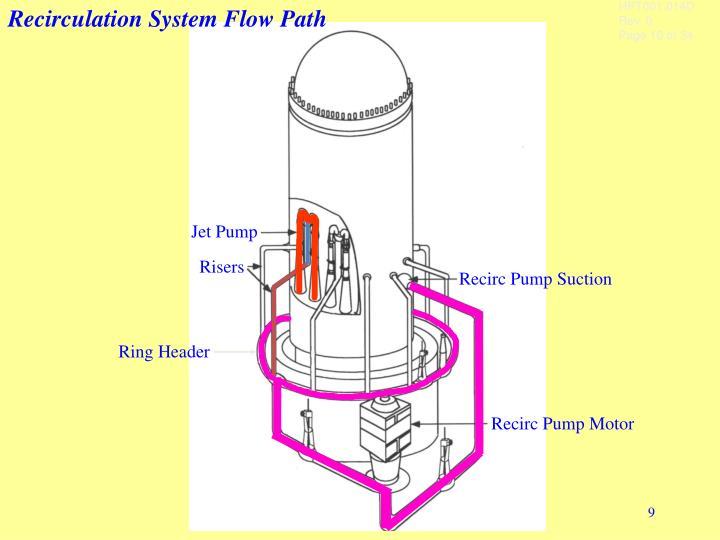 Recirculation System Flow Path