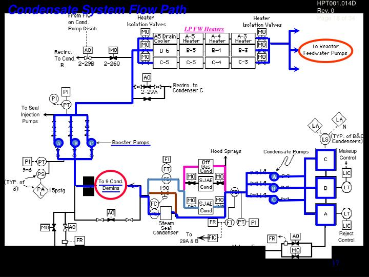 Condensate System Flow Path