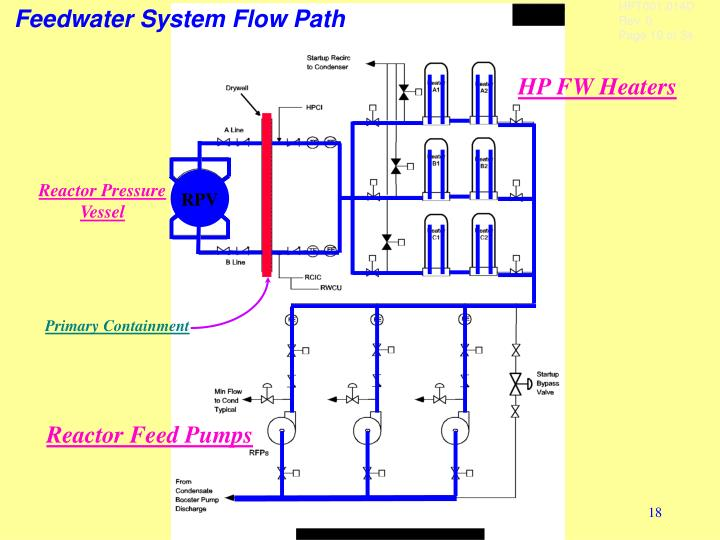 Feedwater System Flow Path